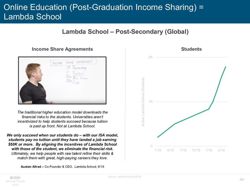 245 Internet Trends 2019 Online Education (Post...