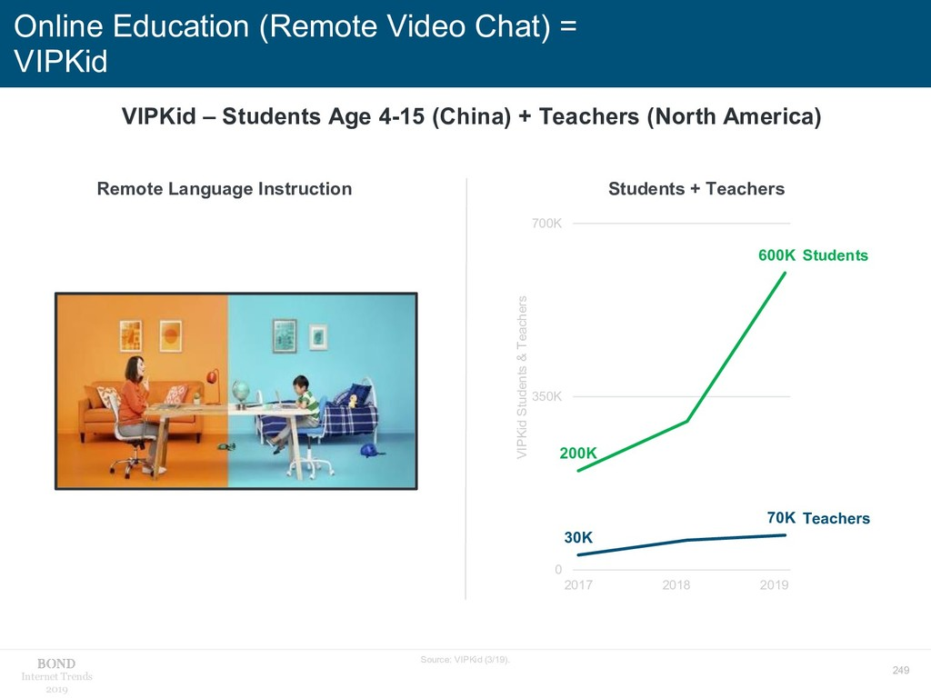 249 Internet Trends 2019 Online Education (Remo...