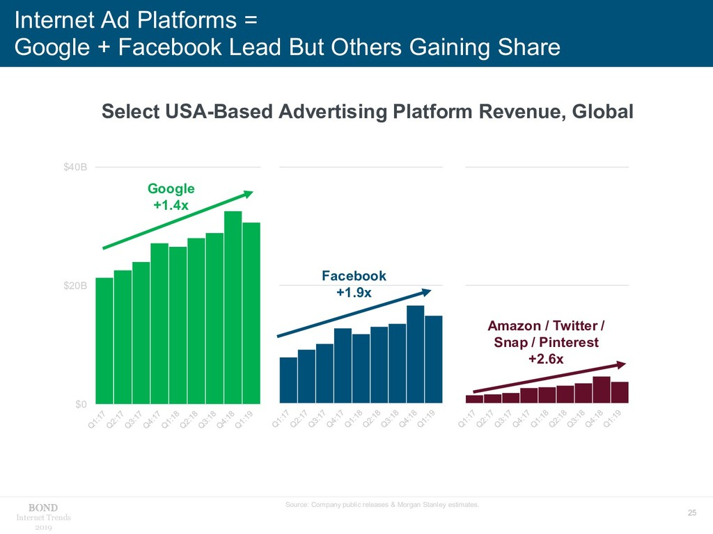 25 Internet Trends 2019 Internet Ad Platforms =...