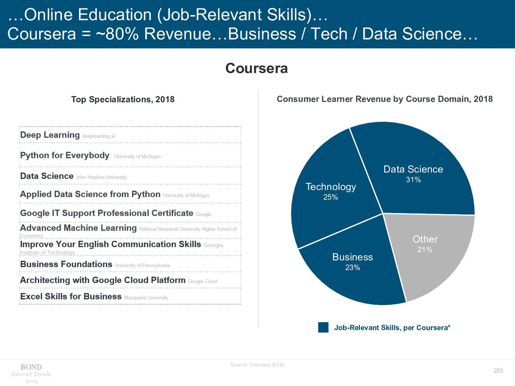 253 Internet Trends 2019 …Online Education (Job...