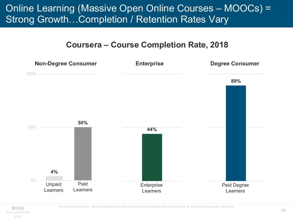 256 Internet Trends 2019 Online Learning (Massi...