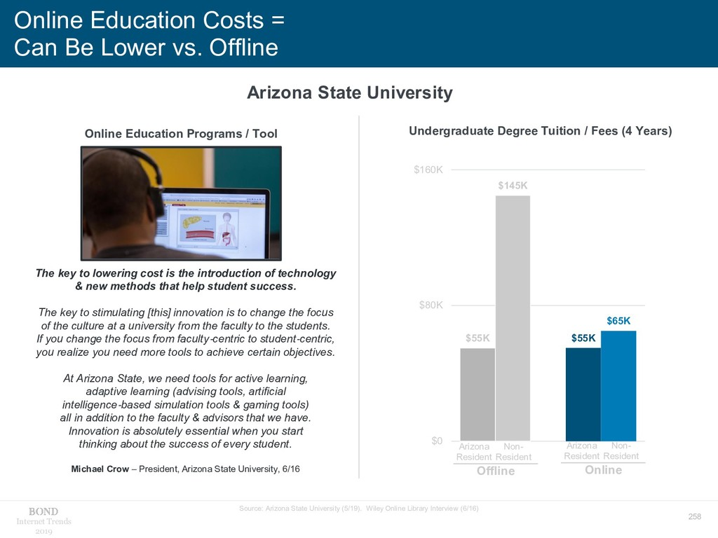 258 Internet Trends 2019 Online Education Costs...