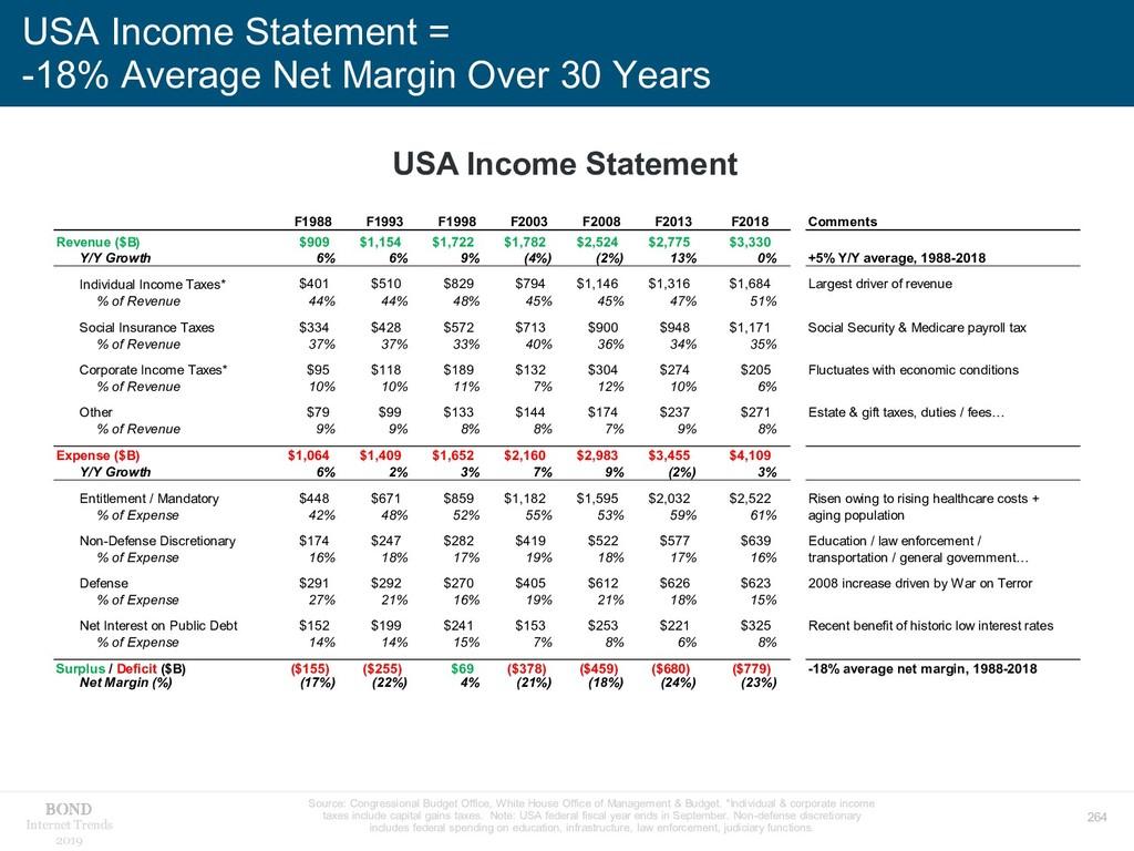 264 Internet Trends 2019 USA Income Statement =...