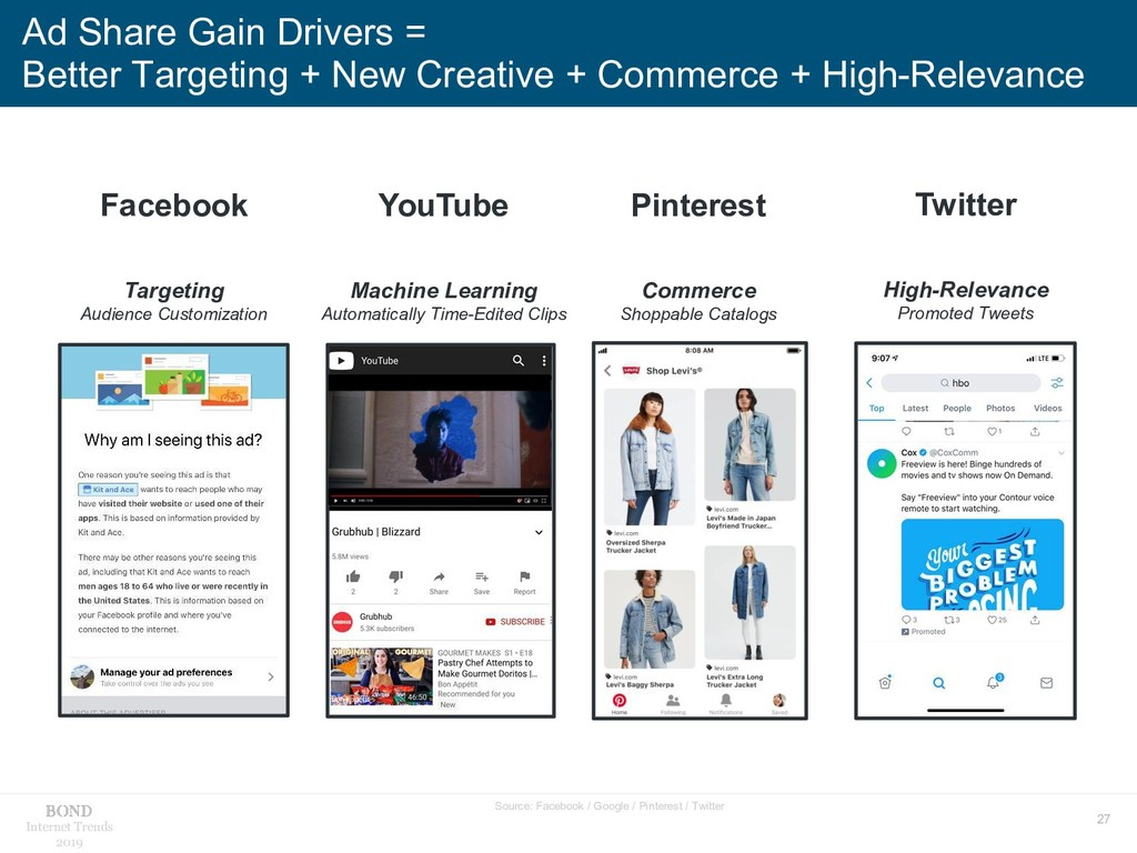 27 Internet Trends 2019 Ad Share Gain Drivers =...