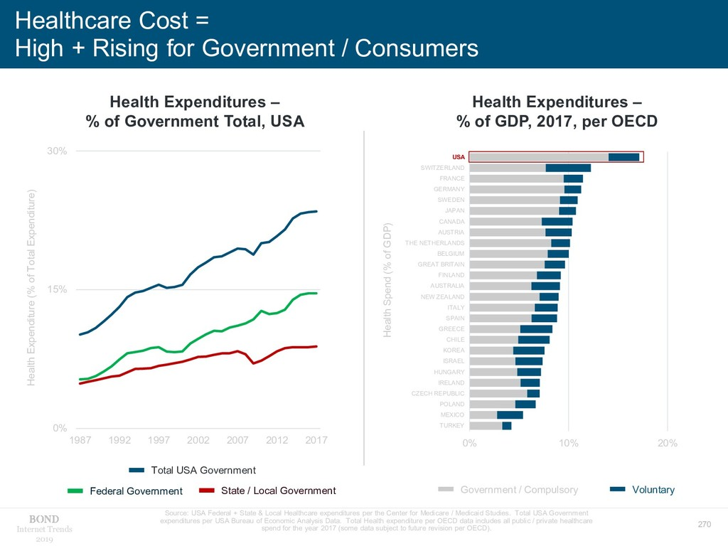 270 Internet Trends 2019 Healthcare Cost = High...
