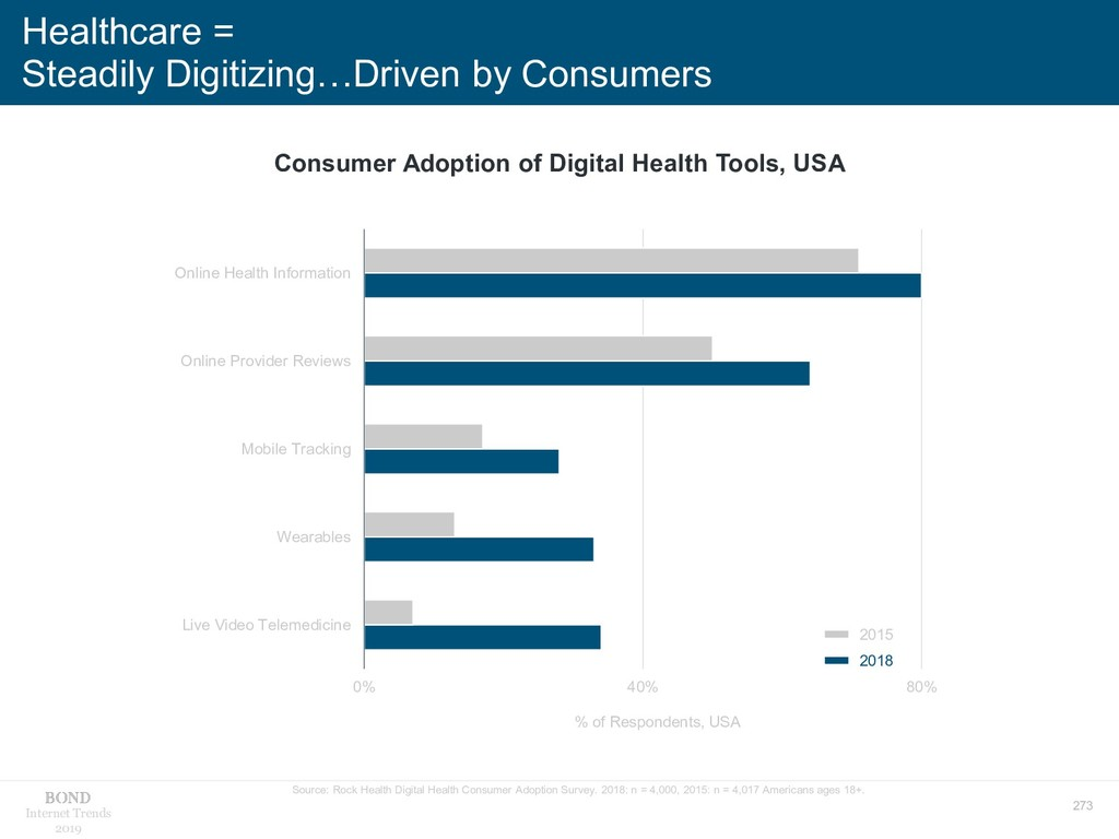 273 Internet Trends 2019 Healthcare = Steadily ...