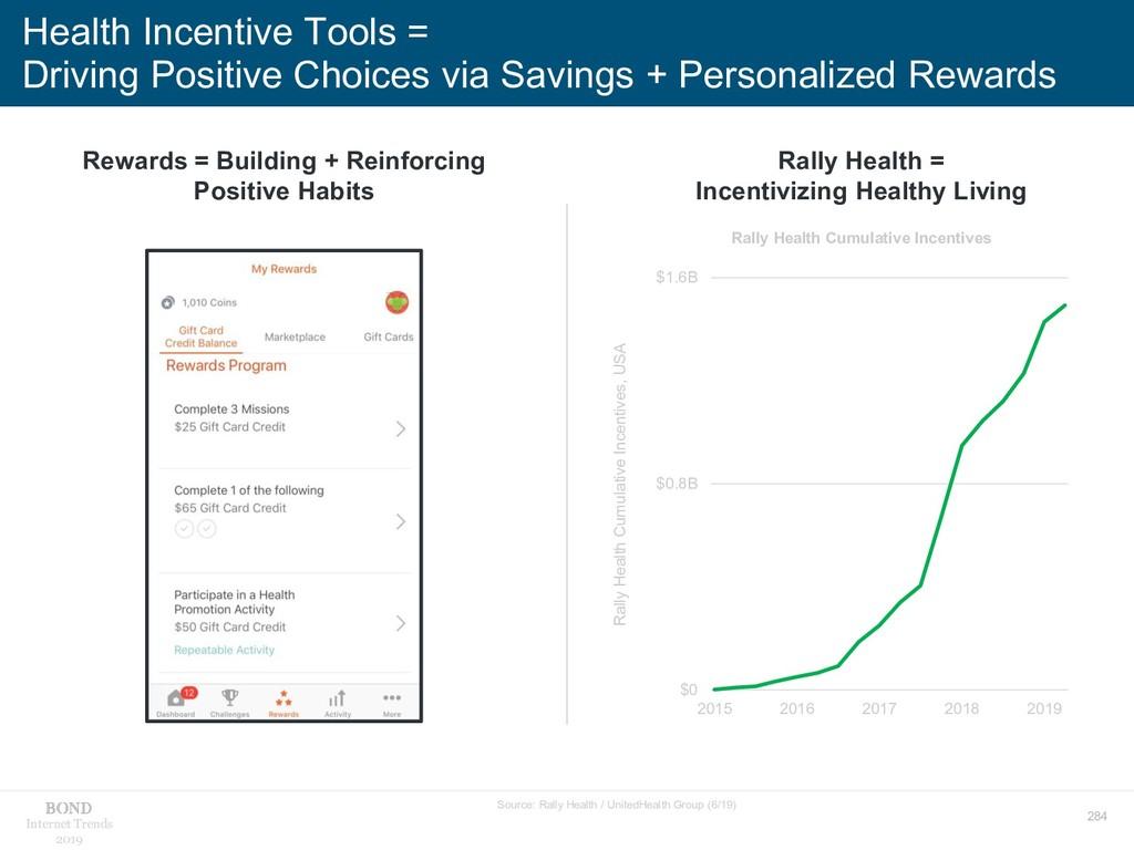 284 Internet Trends 2019 Health Incentive Tools...
