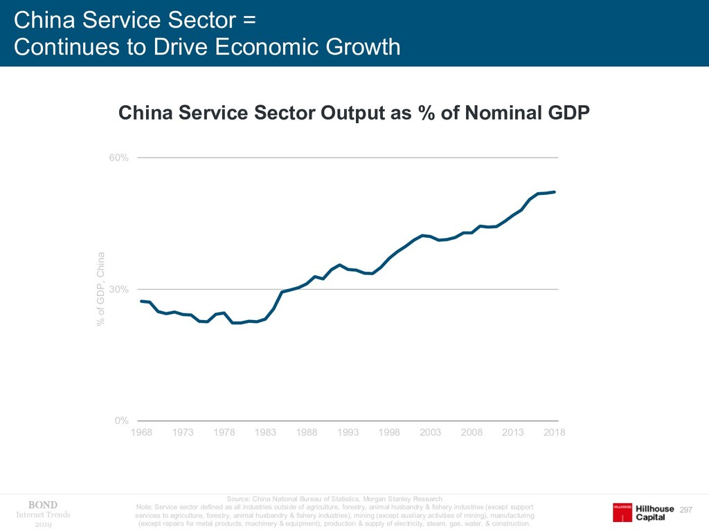 297 Internet Trends 2019 China Service Sector =...
