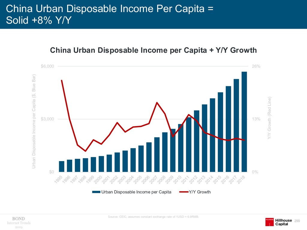 299 Internet Trends 2019 China Urban Disposable...