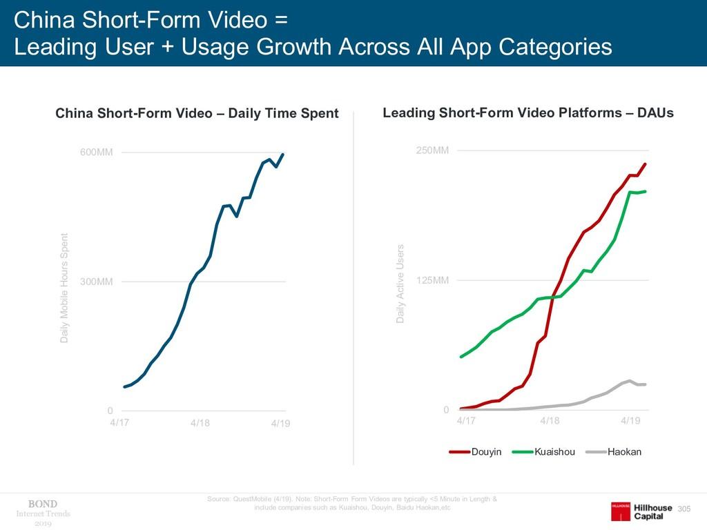 305 Internet Trends 2019 China Short-Form Video...