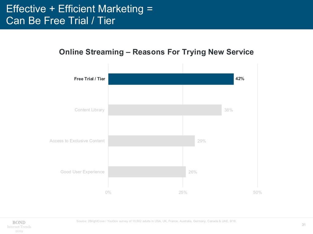 31 Internet Trends 2019 Effective + Efficient M...