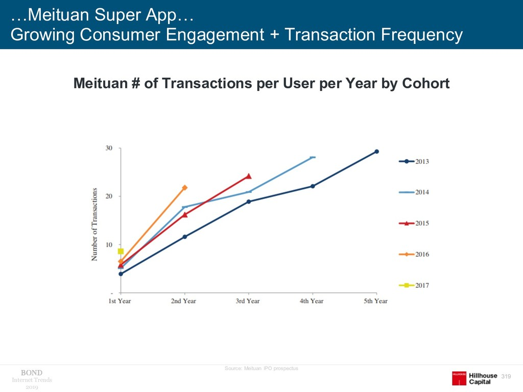 319 Internet Trends 2019 …Meituan Super App… Gr...