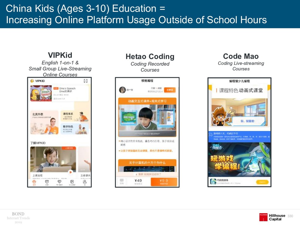 330 Internet Trends 2019 China Kids (Ages 3-10)...