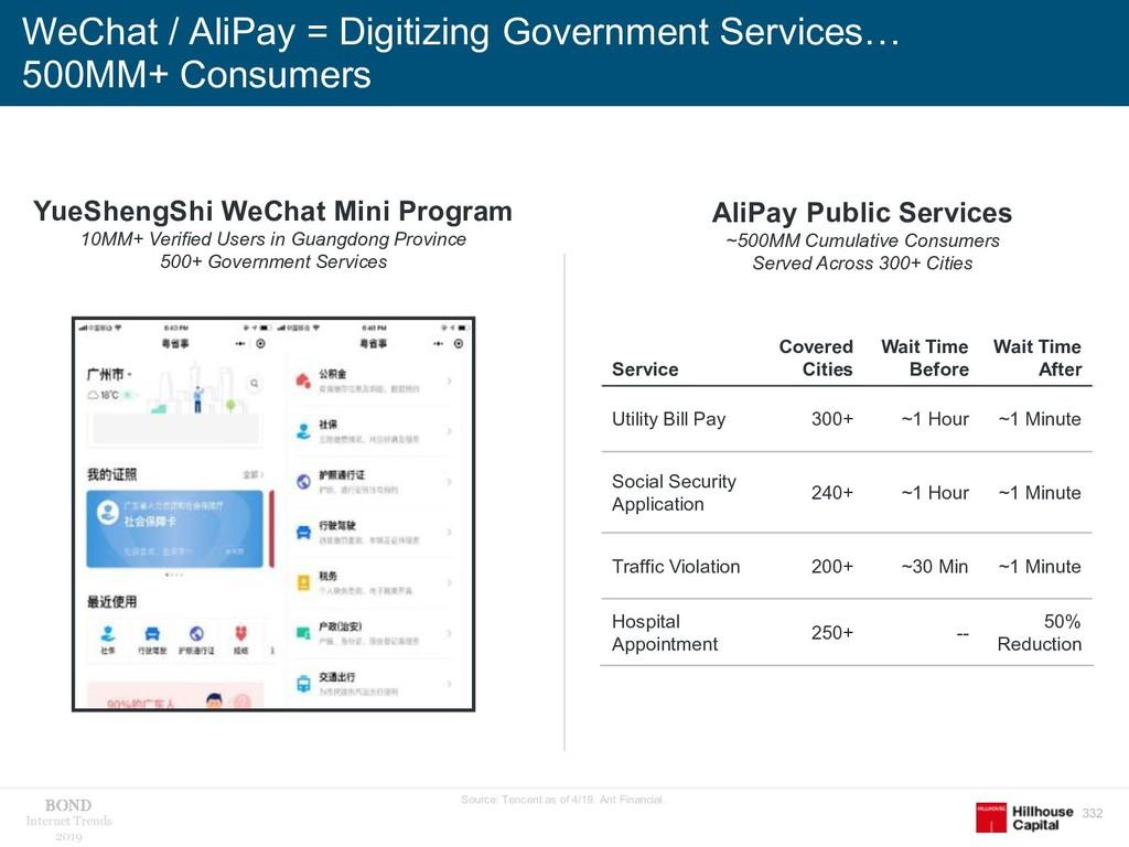 332 Internet Trends 2019 WeChat / AliPay = Digi...