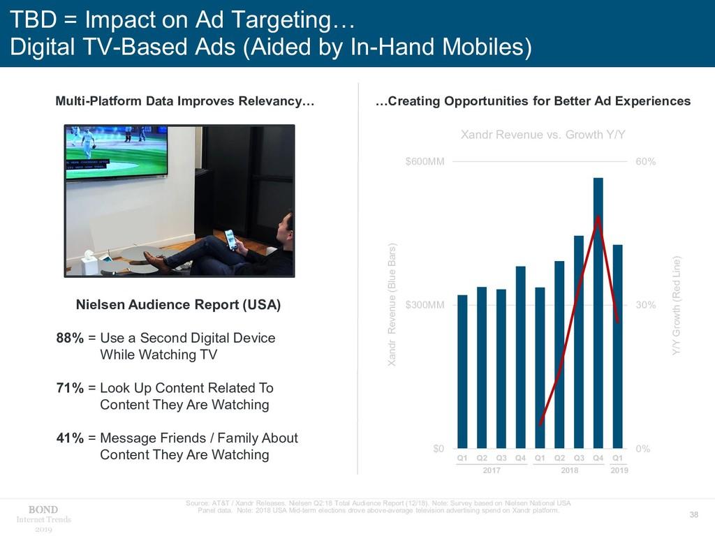 38 Internet Trends 2019 TBD = Impact on Ad Targ...