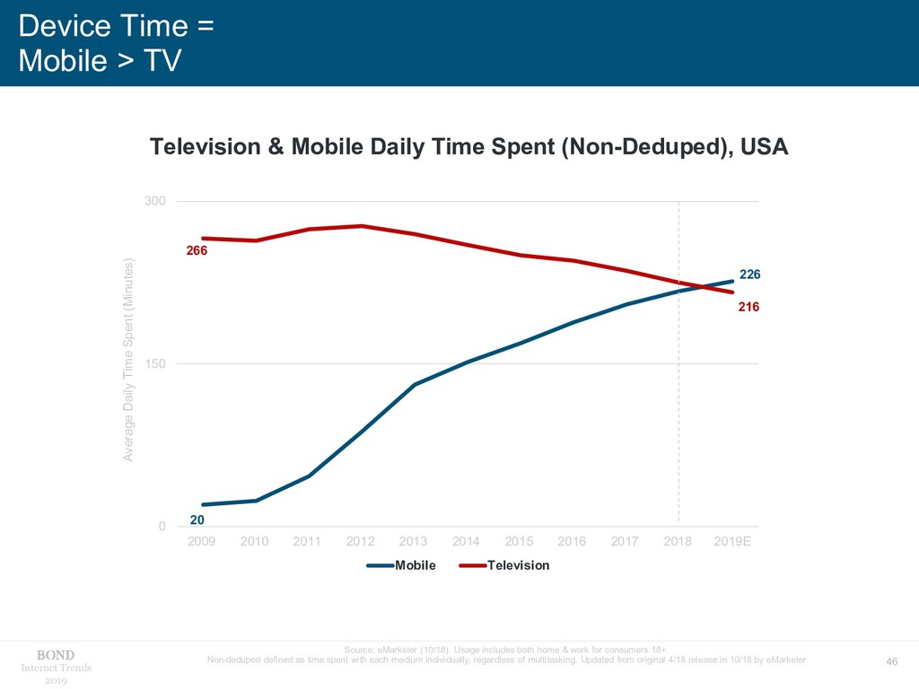 46 Internet Trends 2019 Device Time = Mobile > ...