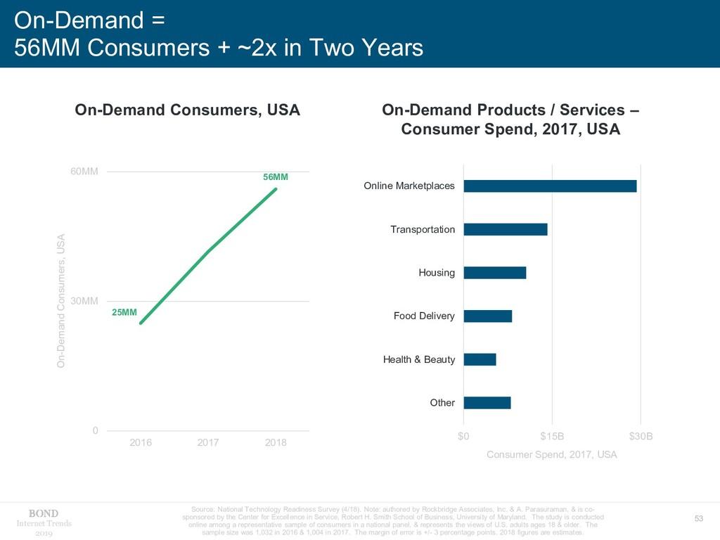 53 Internet Trends 2019 On-Demand = 56MM Consum...