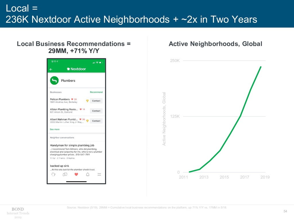 54 Internet Trends 2019 Local = 236K Nextdoor A...