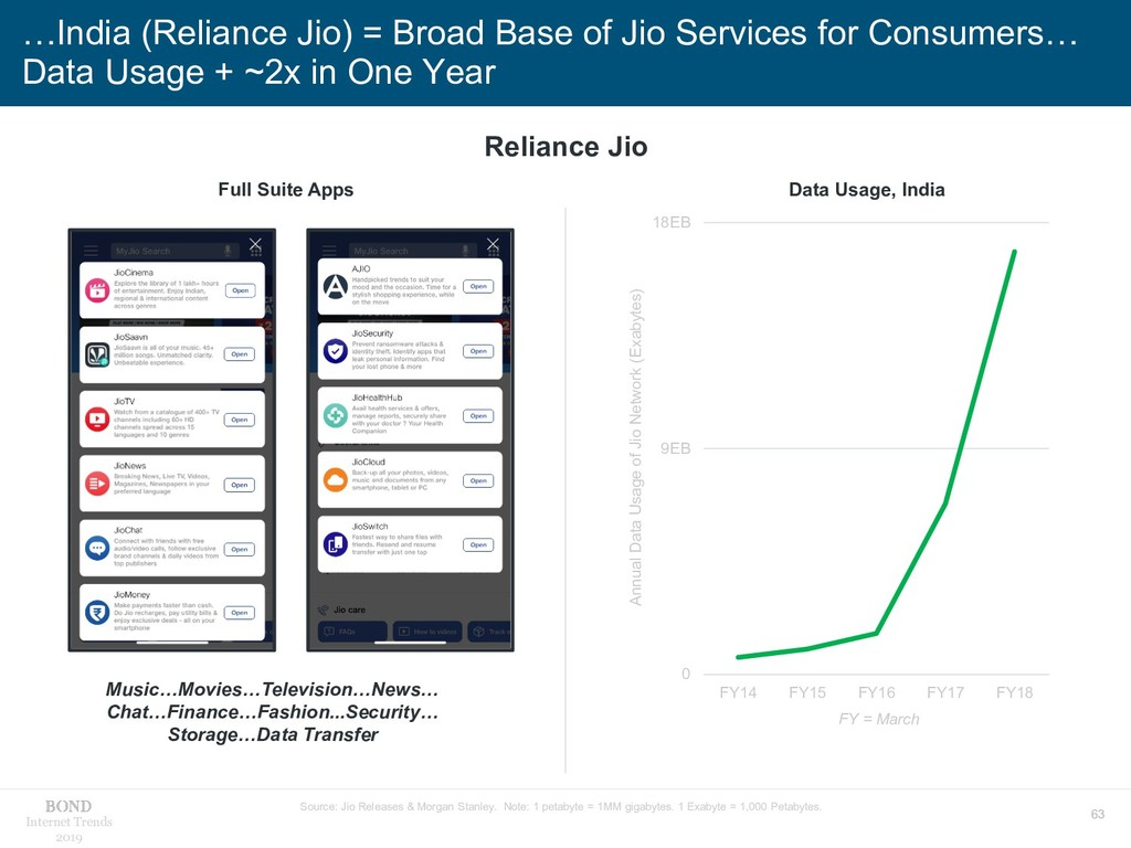 63 Internet Trends 2019 …India (Reliance Jio) =...