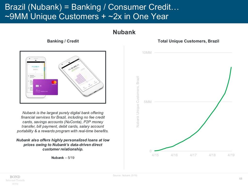 68 Internet Trends 2019 Brazil (Nubank) = Banki...