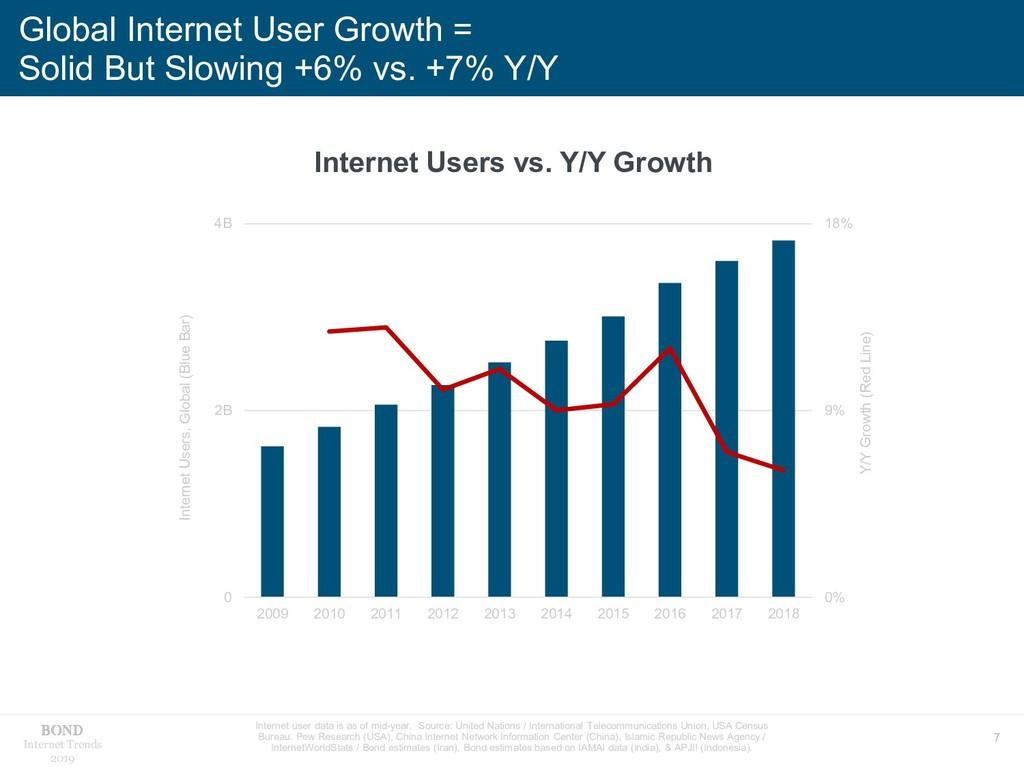 7 Internet Trends 2019 Internet user data is as...