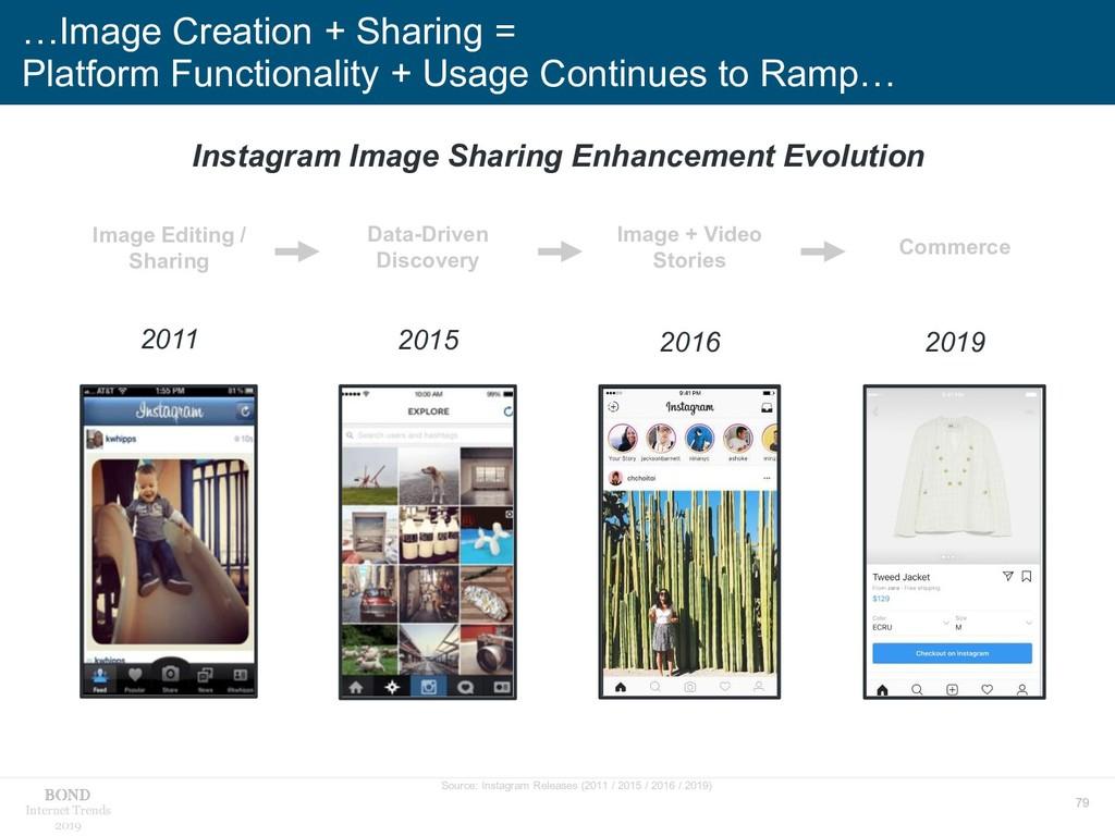 79 Internet Trends 2019 …Image Creation + Shari...