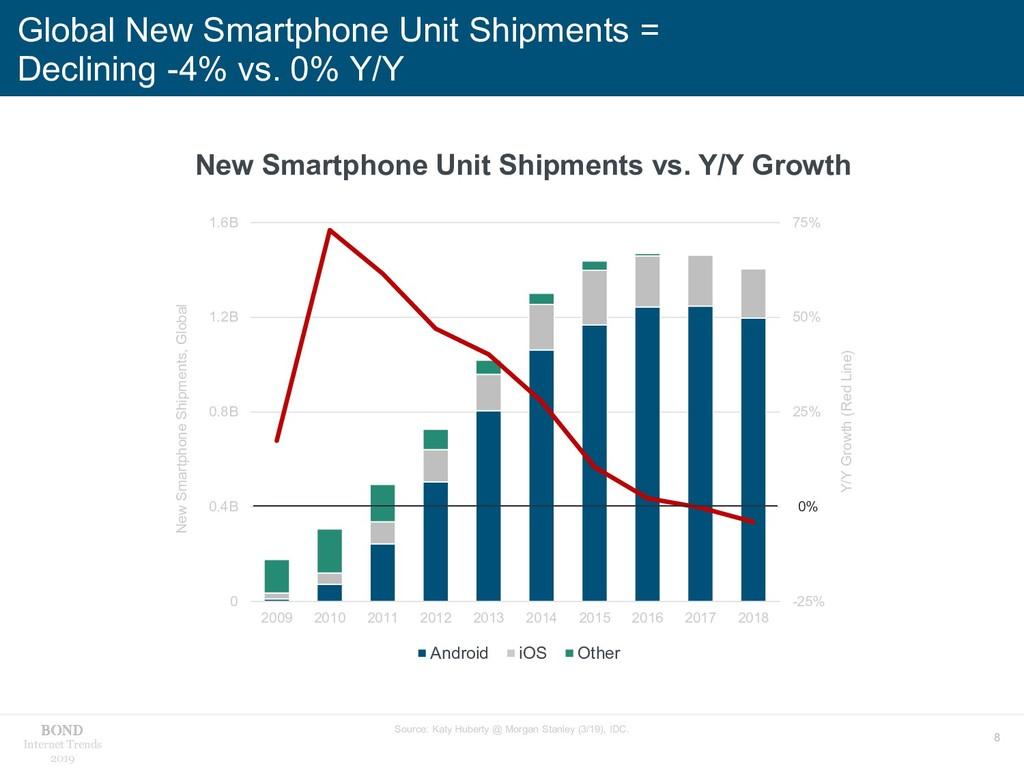 8 Internet Trends 2019 Global New Smartphone Un...