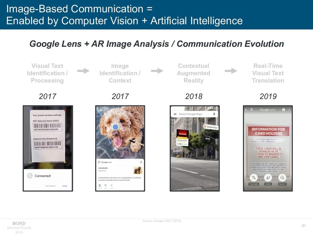 81 Internet Trends 2019 Image-Based Communicati...