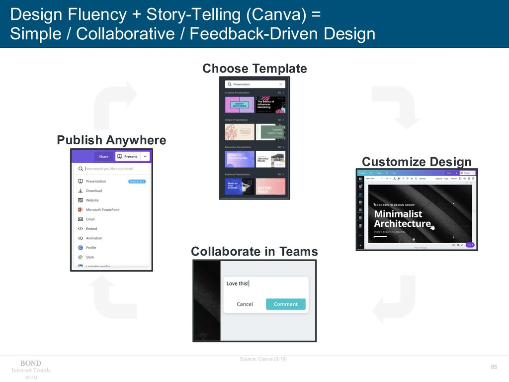 85 Internet Trends 2019 Design Fluency + Story-...