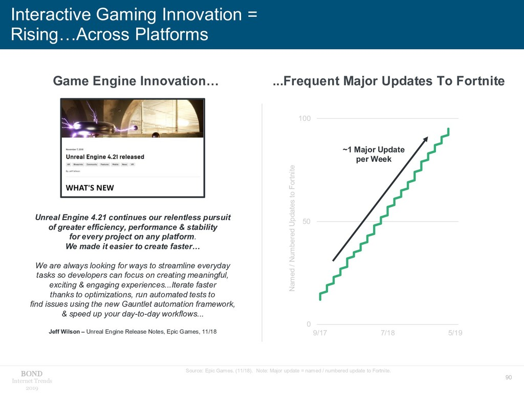 90 Internet Trends 2019 Interactive Gaming Inno...