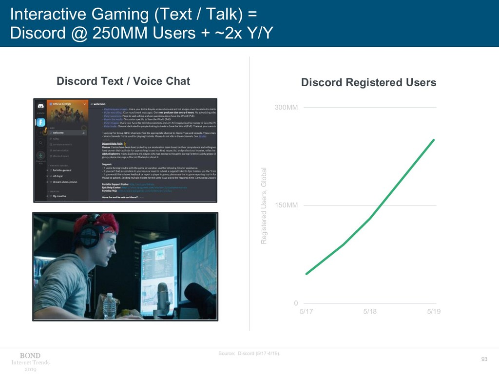 93 Internet Trends 2019 Interactive Gaming (Tex...