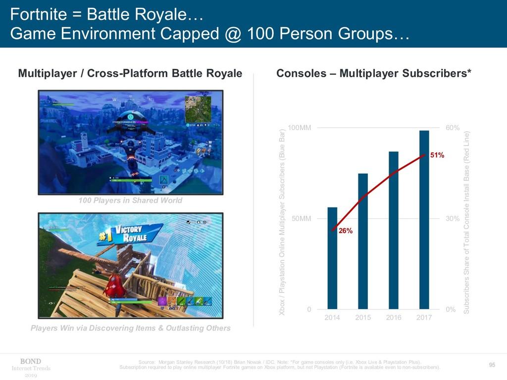 95 Internet Trends 2019 Fortnite = Battle Royal...
