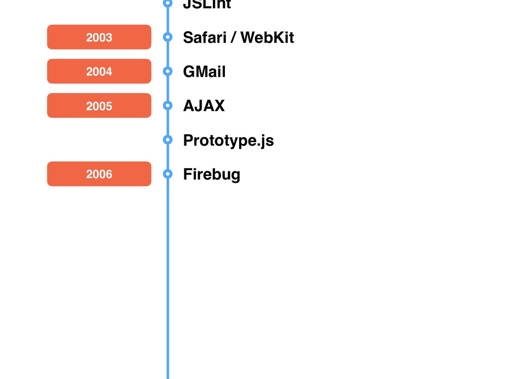 JavaScript The Good Parts 2009 Node.js 2008 ECM...