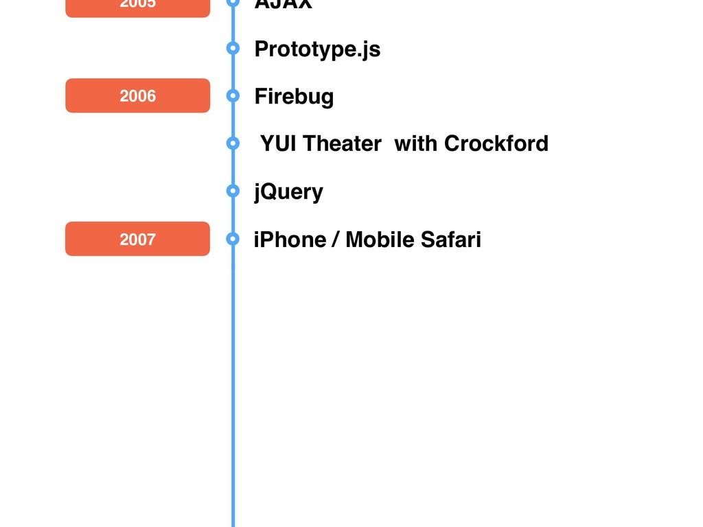 JavaScript The Good Parts 2009 Node.js 2007 iPh...