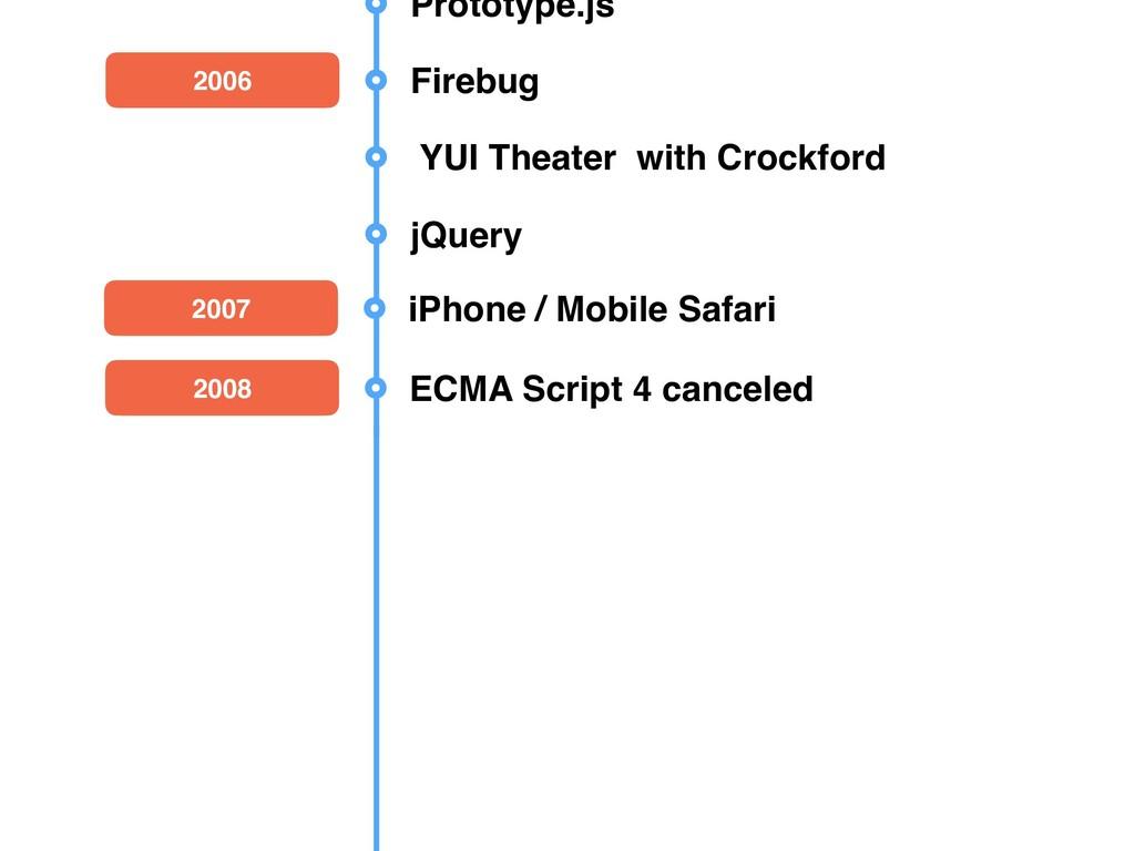 2009 Node.js 2008 ECMA Script 4 canceled Unders...