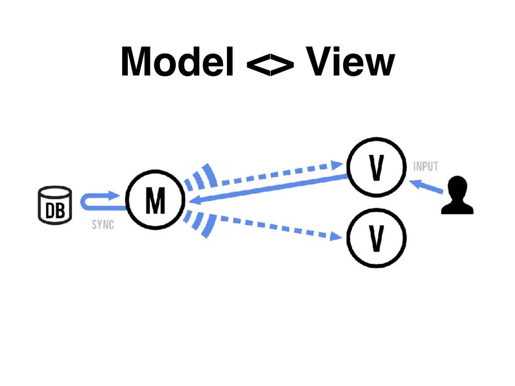 Model <> View
