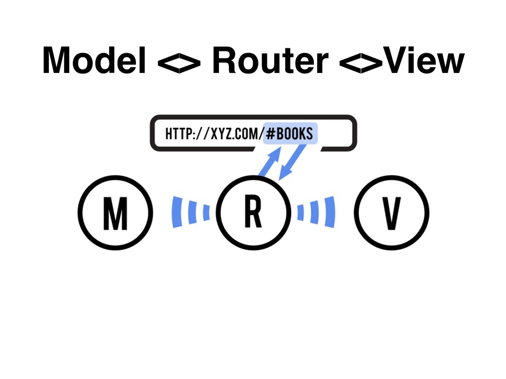 Model <> Router <>View