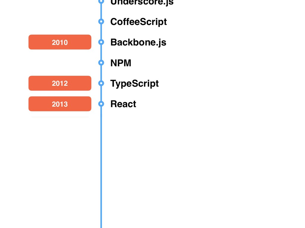 Underscore.js CoffeeScript 2010 Backbone.js NPM...