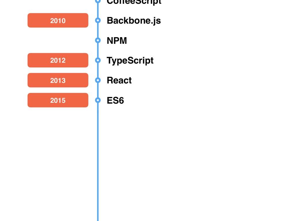 CoffeeScript 2010 Backbone.js NPM 2012 TypeScri...