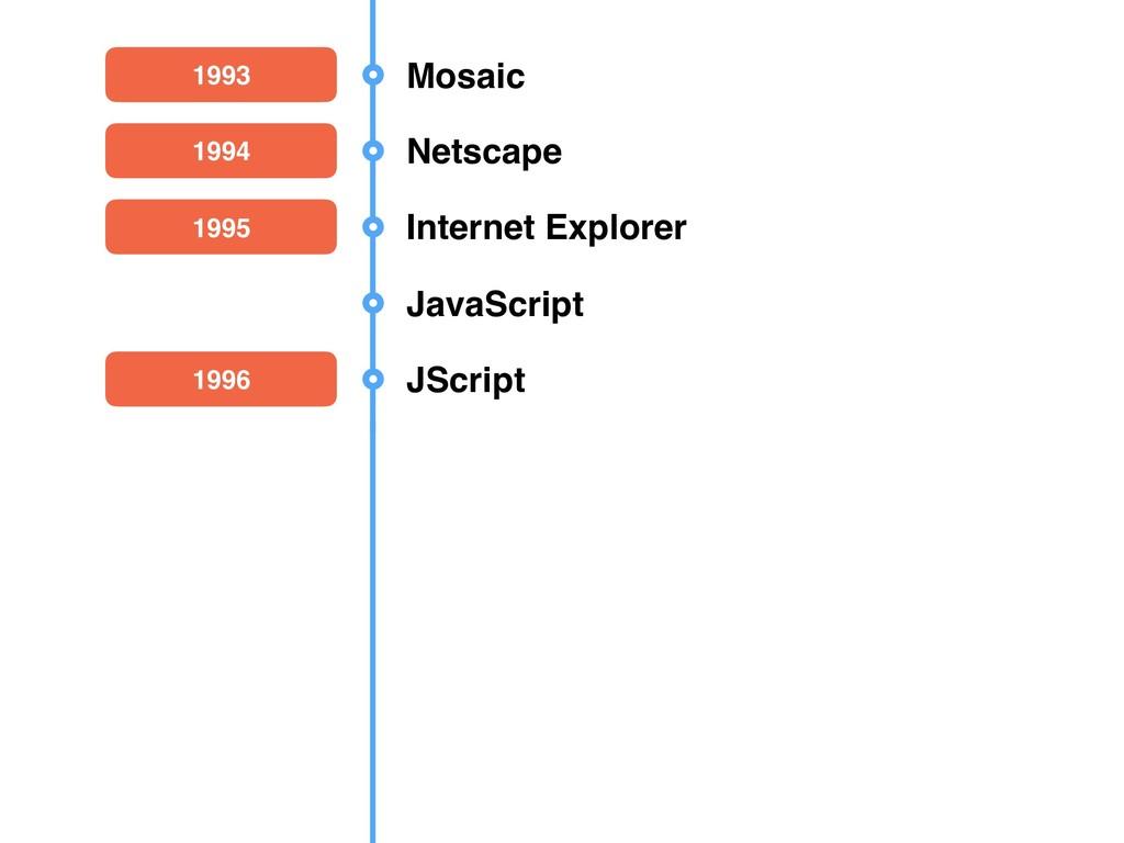 1993 Mosaic 1995 Internet Explorer 1994 Netscap...