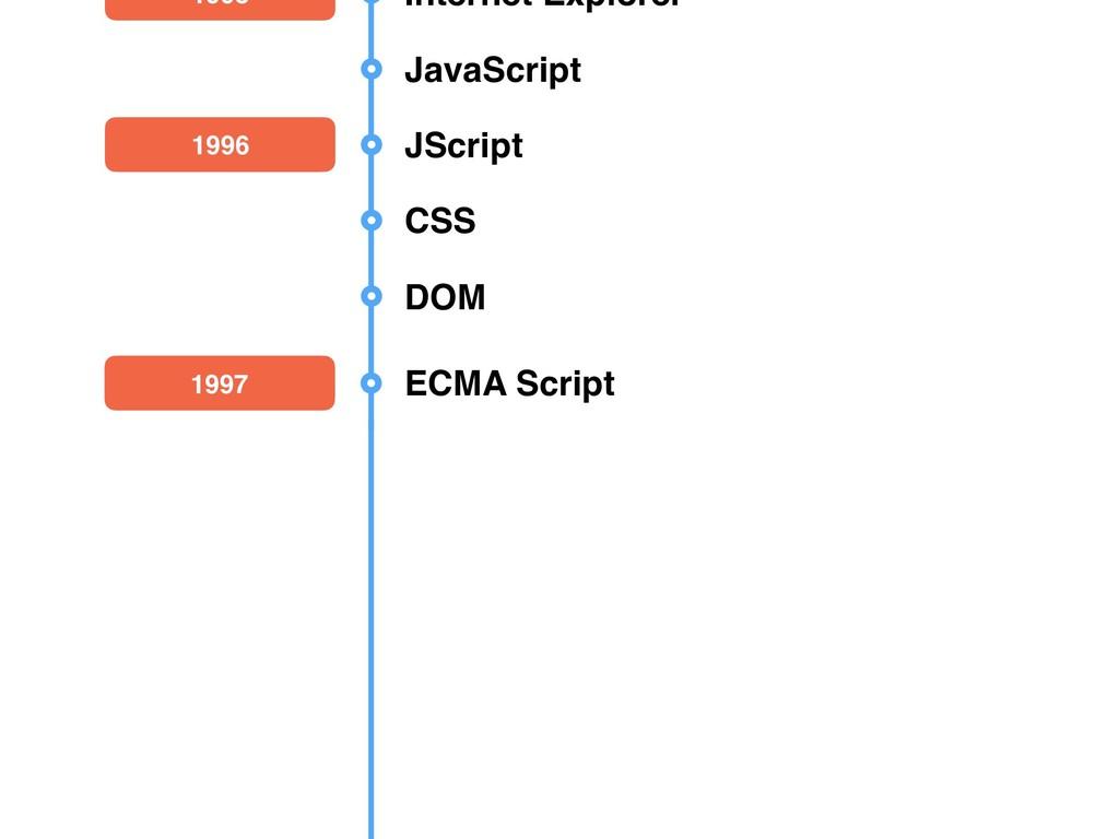 1995 Internet Explorer JavaScript 1996 JScript ...