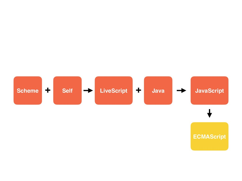 Scheme Self LiveScript + Java + JavaScript ECMA...