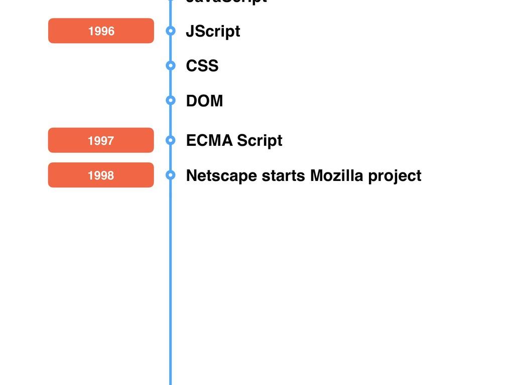 2002 Firefox JavaScript 1996 JScript 1997 ECMA ...