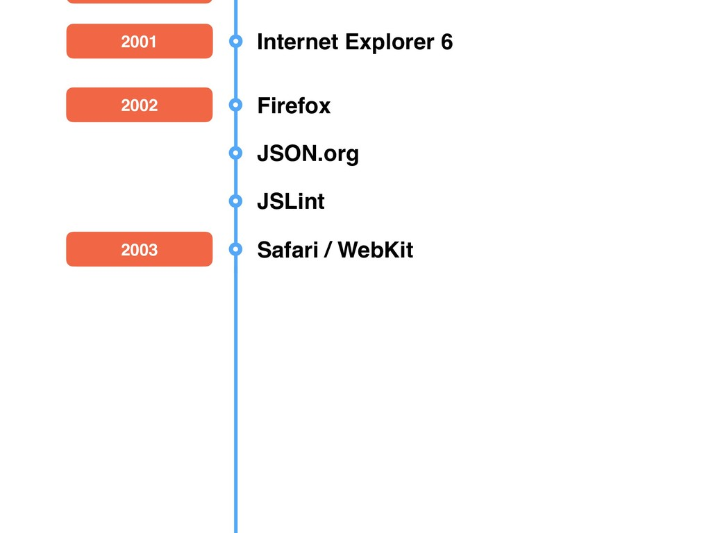 2002 Firefox JSON.org JSLint 2003 Safari / WebK...