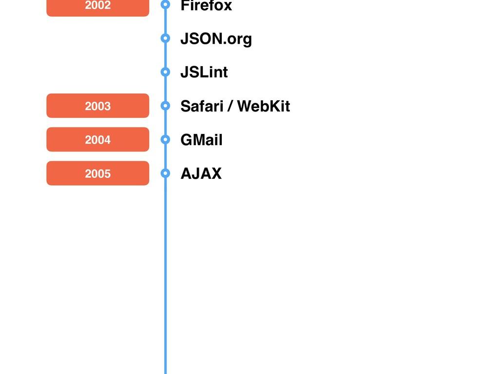 2008 ECMA Script 4 canceled 2002 Firefox JSON.o...