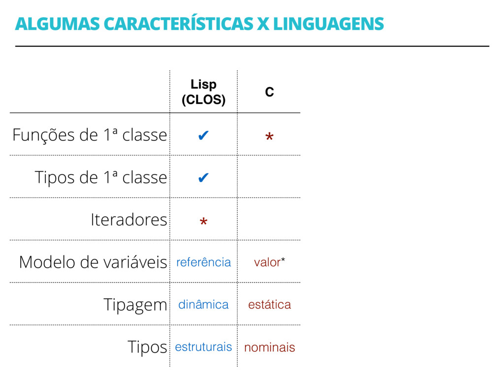 ALGUMAS CARACTERÍSTICAS X LINGUAGENS 36 Lisp (C...