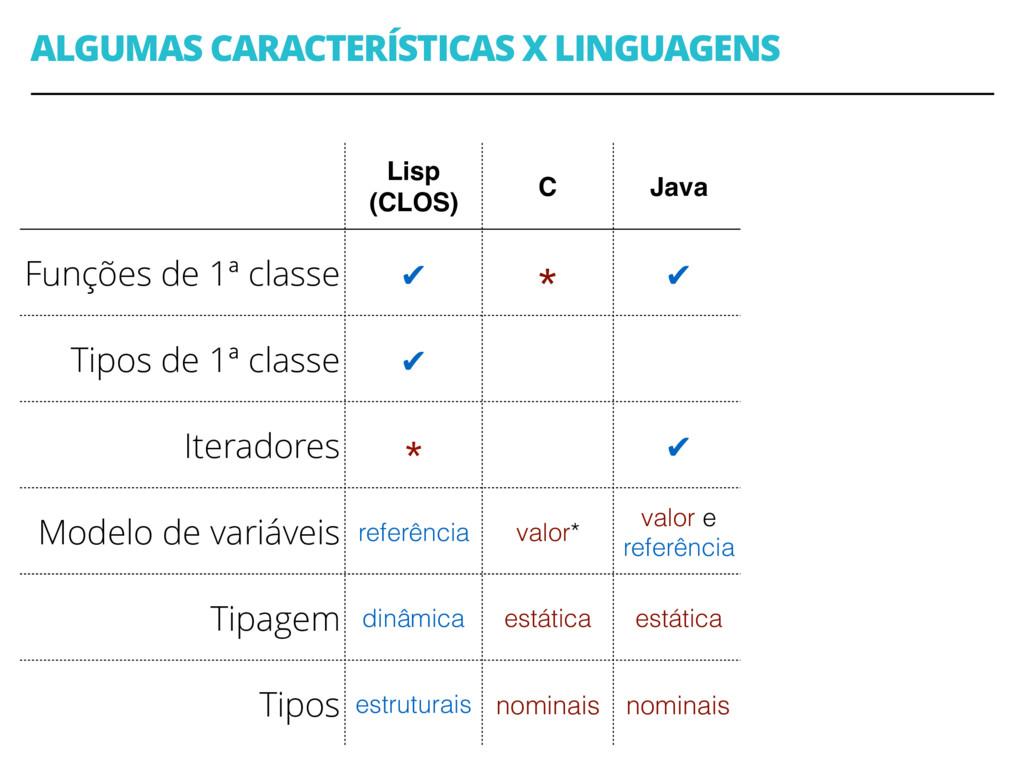 ALGUMAS CARACTERÍSTICAS X LINGUAGENS 37 Lisp (C...