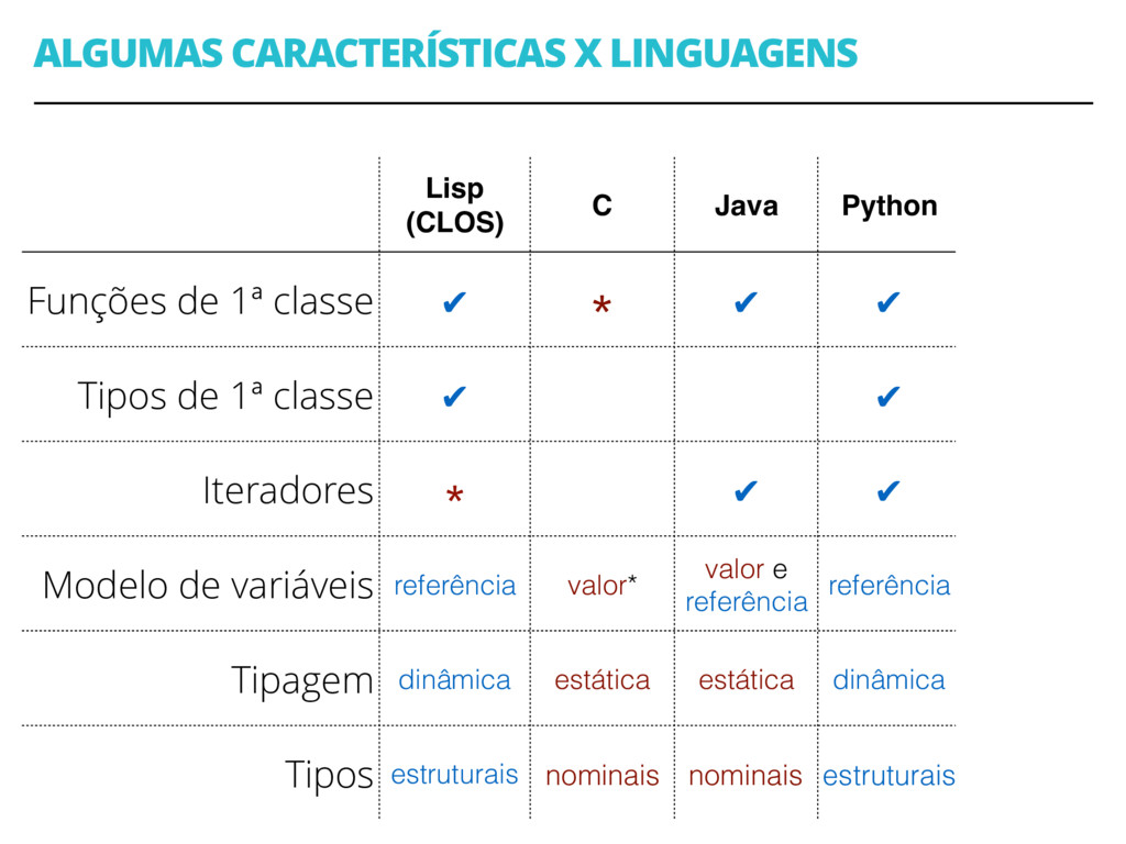 ALGUMAS CARACTERÍSTICAS X LINGUAGENS 38 Lisp (C...