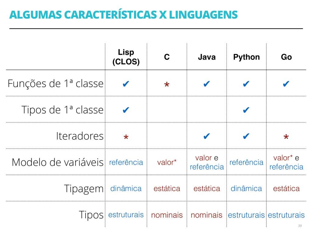 ALGUMAS CARACTERÍSTICAS X LINGUAGENS 39 Lisp (C...
