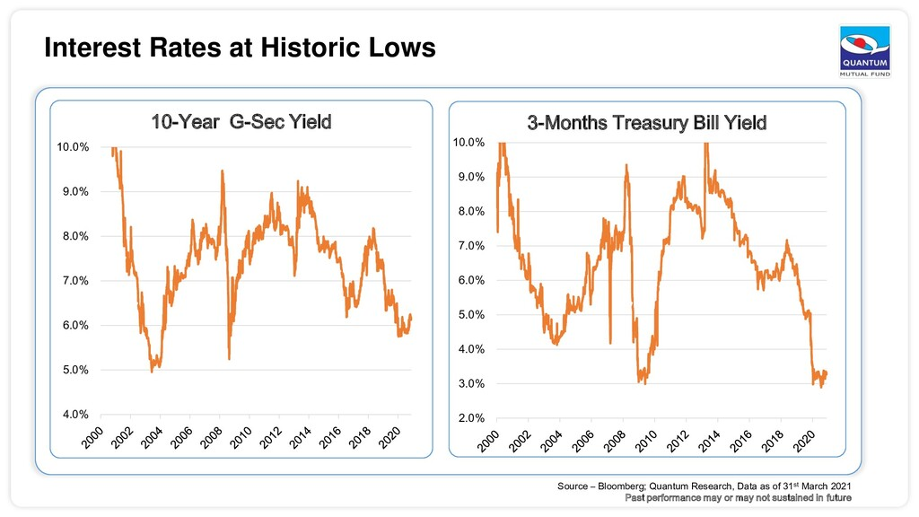 Interest Rates at Historic Lows Source – Bloomb...